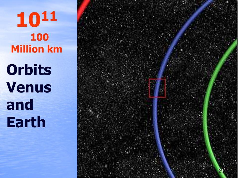 1011 100 Million km Orbits Venus and Earth