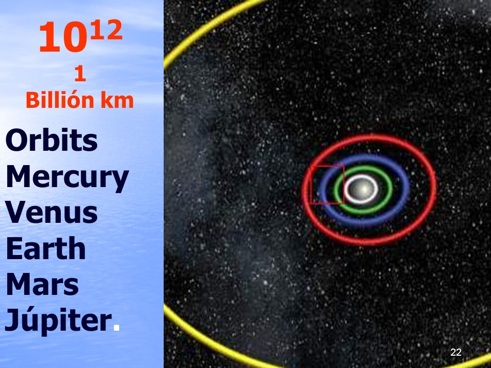 1012 1 Billión km Orbits Mercury Venus Earth Mars Júpiter.