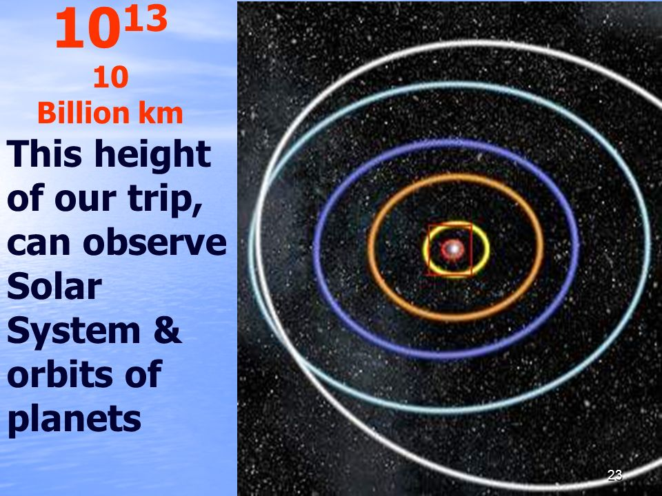 1013 10 Billion km This height of our trip, can observe Solar System & orbits of planets