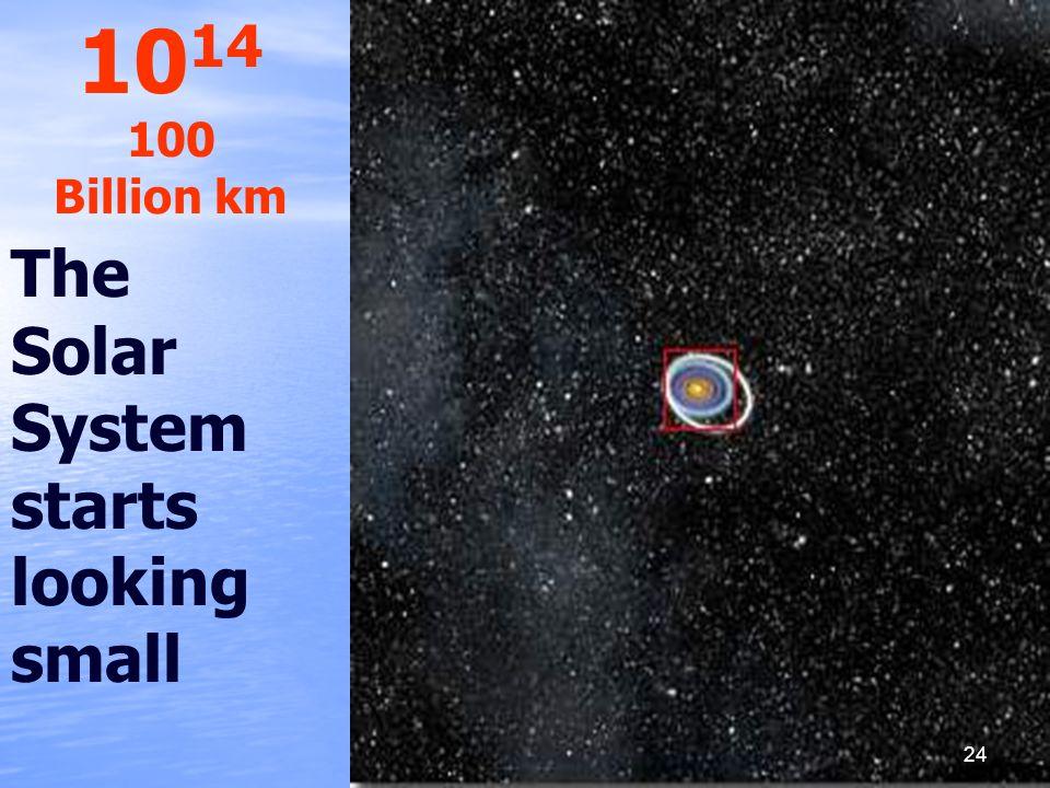 1014 100 Billion km The Solar System starts looking small