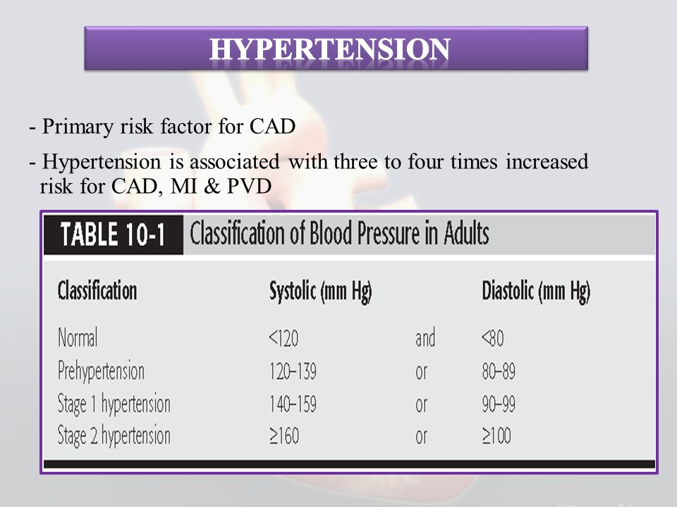 Hypertension - Primary risk factor for CAD - Hypertension is associated with three to four times increased risk for CAD, MI & PVD