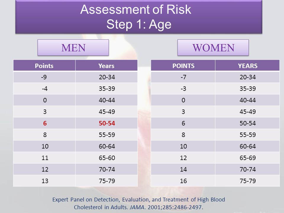 Assessment of Risk Step 1: Age