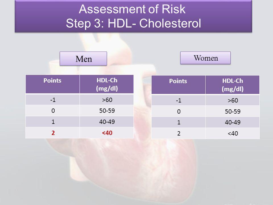 Step 3: HDL- Cholesterol