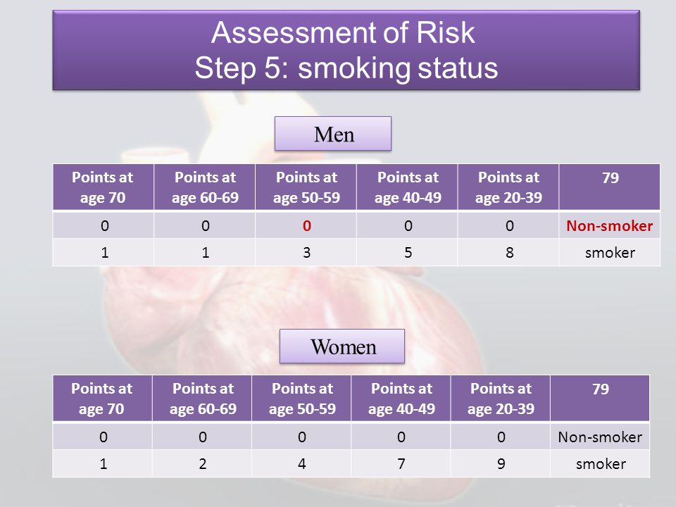 Assessment of Risk Step 5: smoking status Men Women 79
