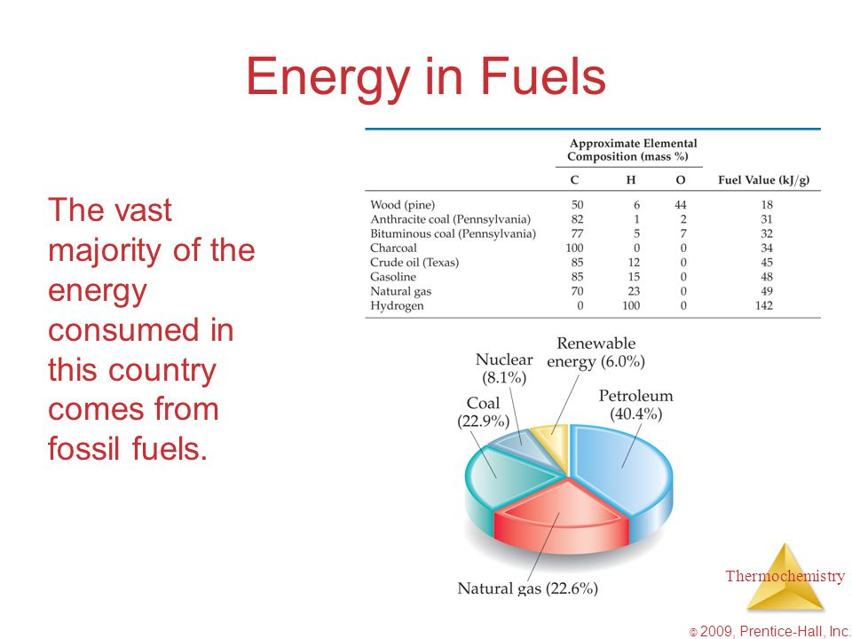 Energy in Fuels The vast majority of the energy consumed in this country comes from fossil fuels.