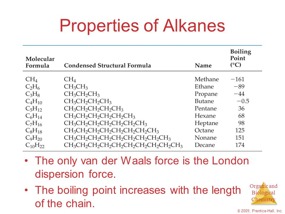 Properties of Alkanes The only van der Waals force is the London dispersion force. The boiling point increases with the length of the chain.
