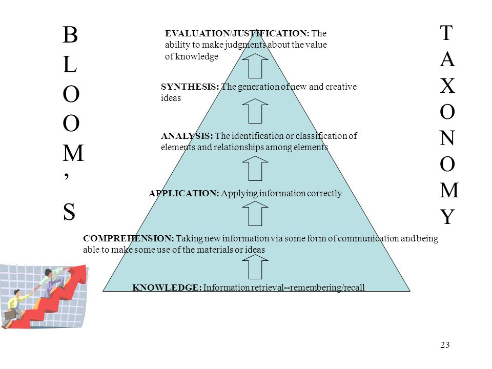 BLOOM'S TAXONOMY. EVALUATION/JUSTIFICATION: The ability to make judgments about the value of knowledge.