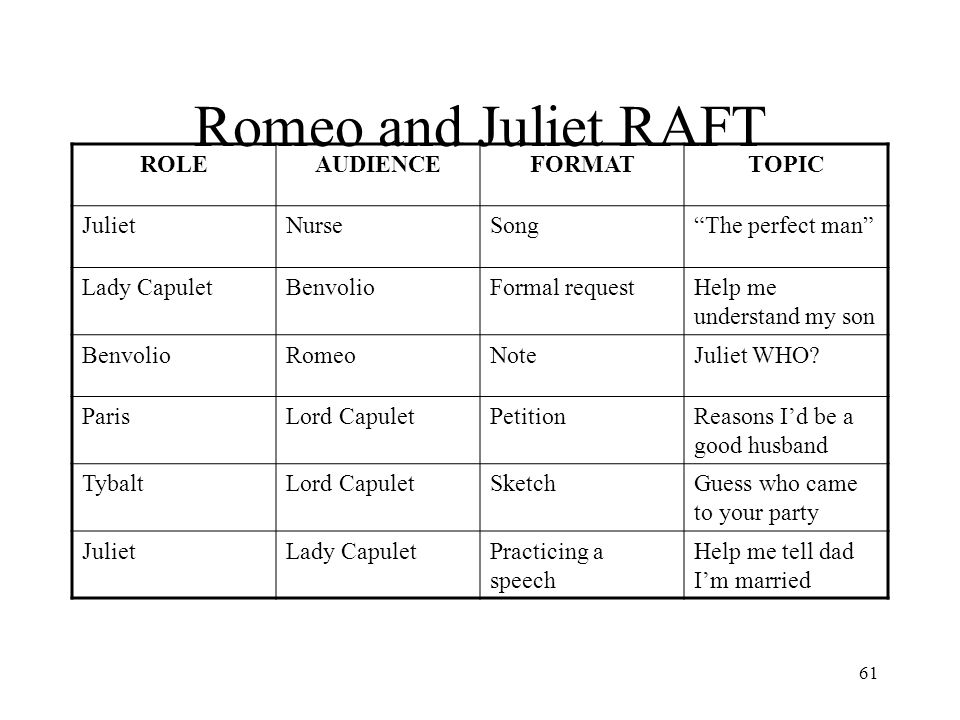 Romeo and Juliet RAFT ROLE AUDIENCE FORMAT TOPIC Juliet Nurse Song
