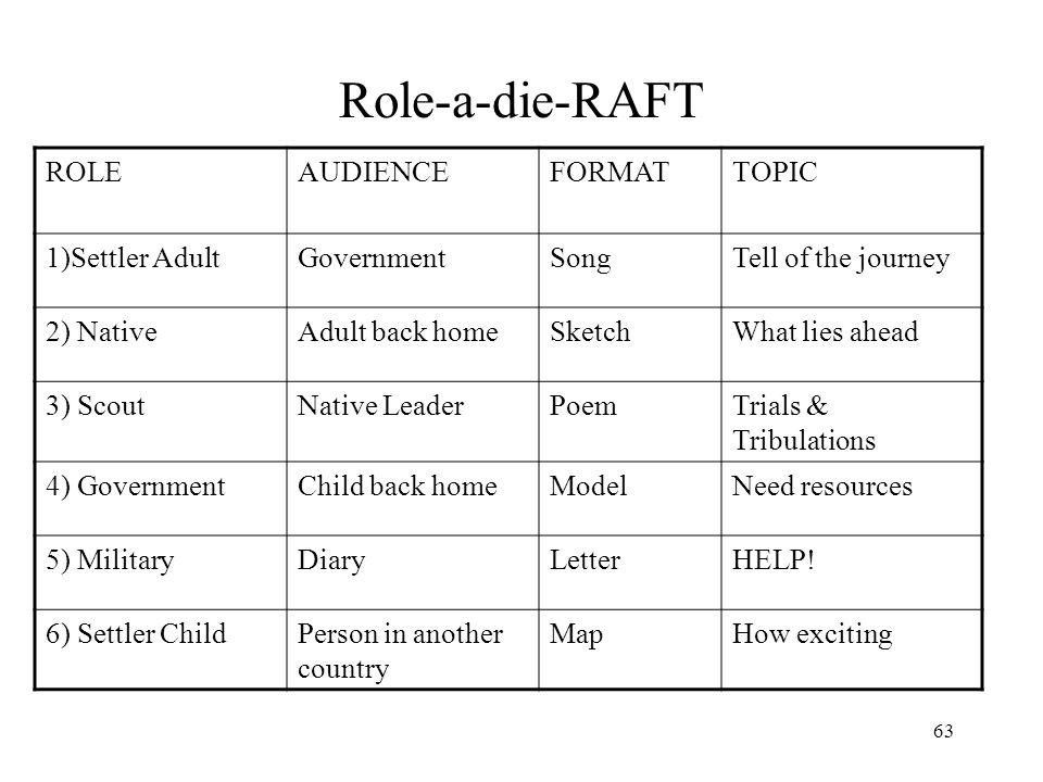 Role-a-die-RAFT ROLE AUDIENCE FORMAT TOPIC 1)Settler Adult Government
