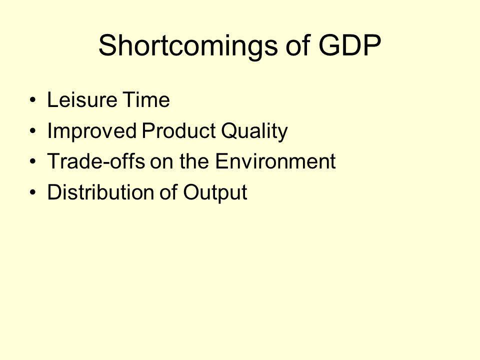 Shortcomings of GDP Leisure Time Improved Product Quality