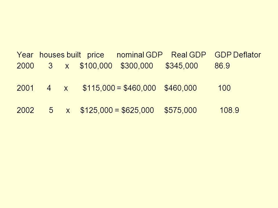 Year houses built price nominal GDP Real GDP GDP Deflator