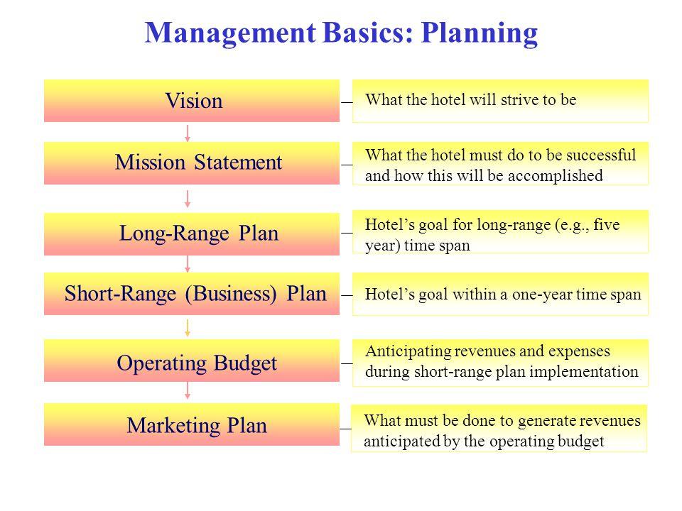 Management Basics: Planning