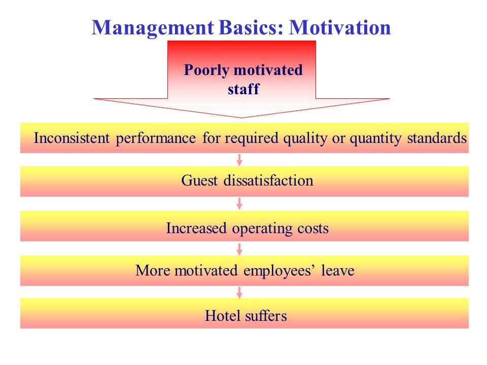 Management Basics: Motivation