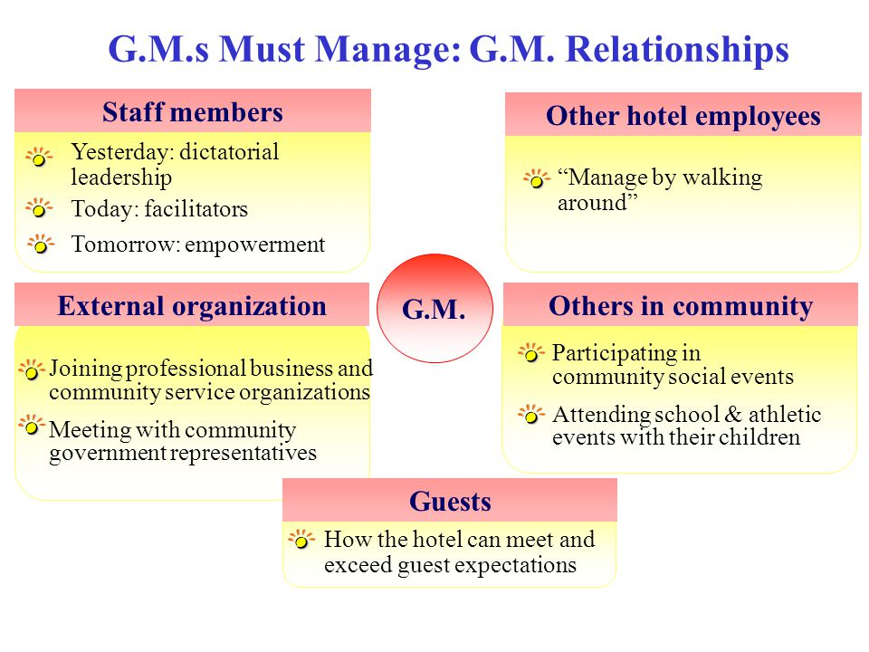 G.M.s Must Manage: G.M. Relationships