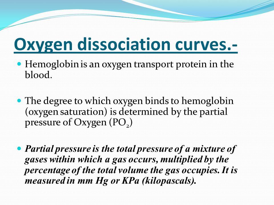 Oxygen dissociation curves.-