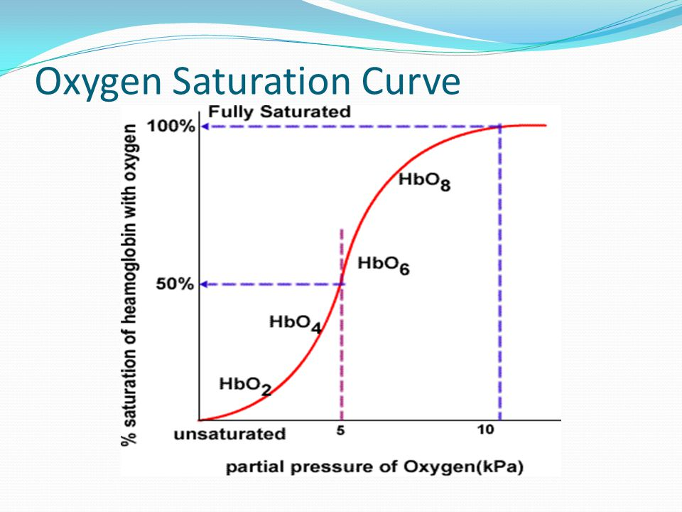 Oxygen Saturation Curve