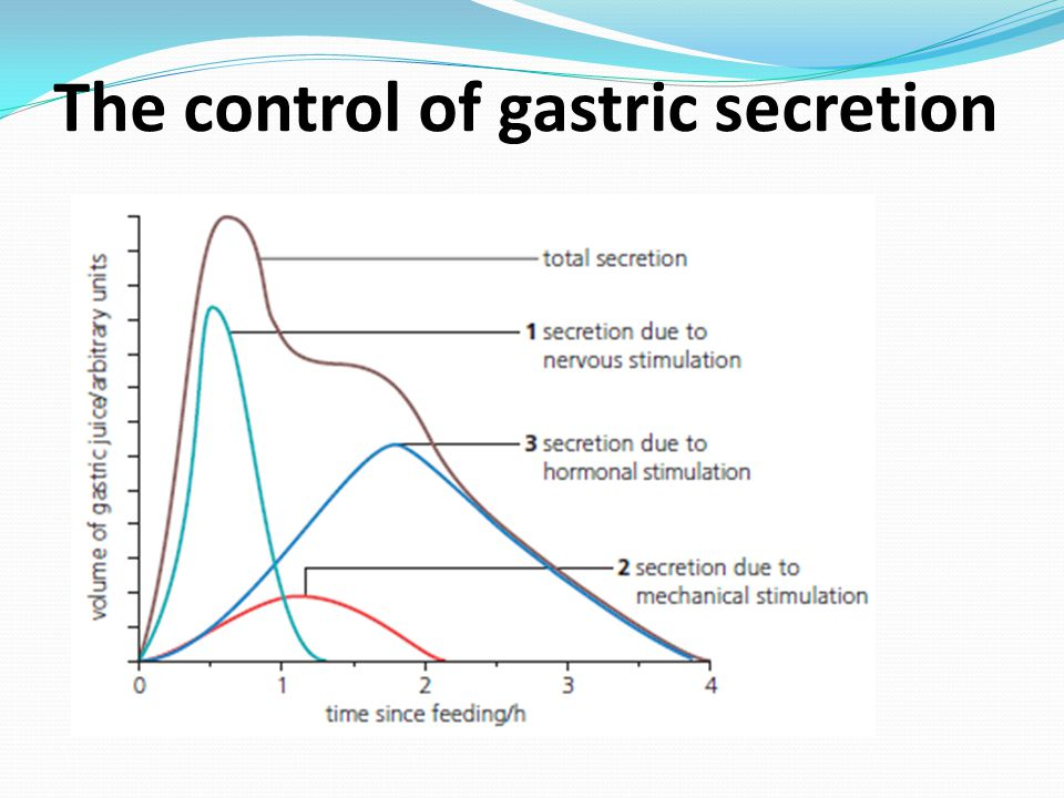 The control of gastric secretion