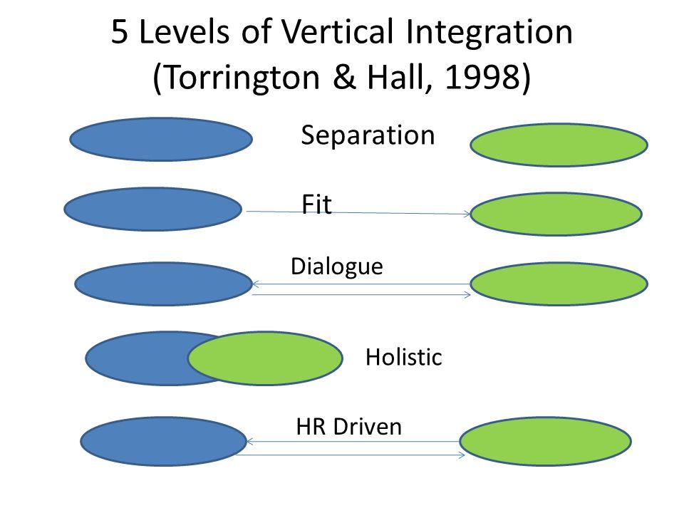 5 Levels of Vertical Integration (Torrington & Hall, 1998)