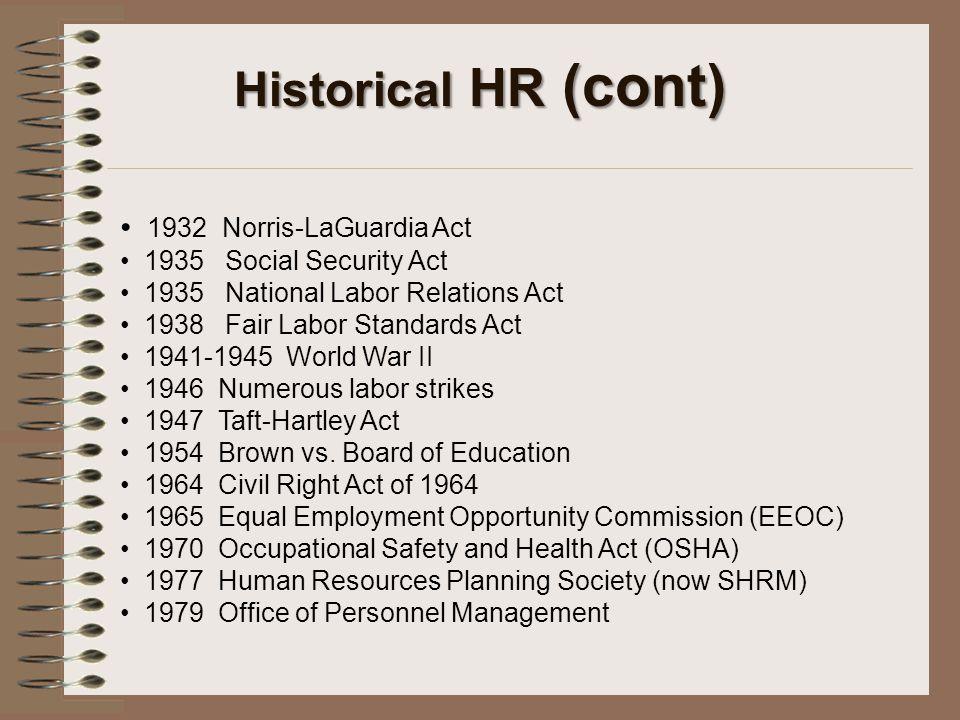 Historical HR (cont) 1932 Norris-LaGuardia Act