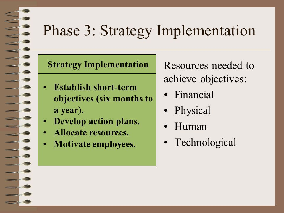 Phase 3: Strategy Implementation