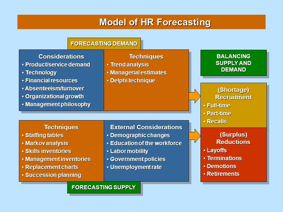 Model of HR Forecasting