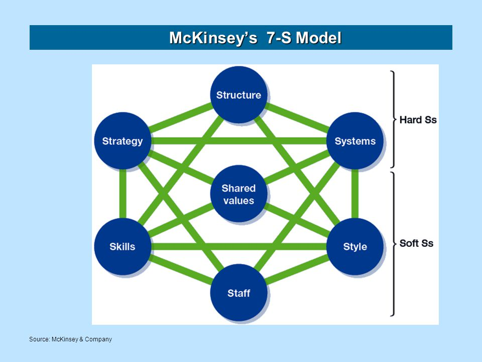 McKinsey's 7-S Model Source: McKinsey & Company
