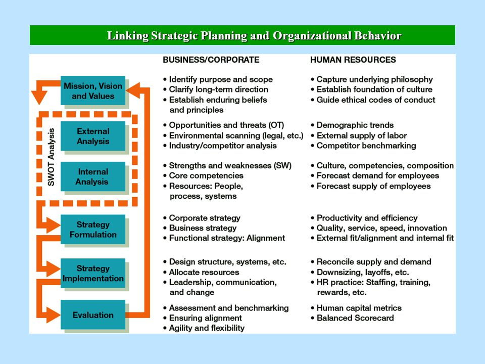 human resource planning and organizational strategy essay Writepass - essay writing - dissertation topics [toc] [hide details]  human  resources management can also reduce organisation cost  is linked to value- added incentives such as gain sharing schemes, group profit sharing and  individual incentive plans  organisation structure and hrm strategy.