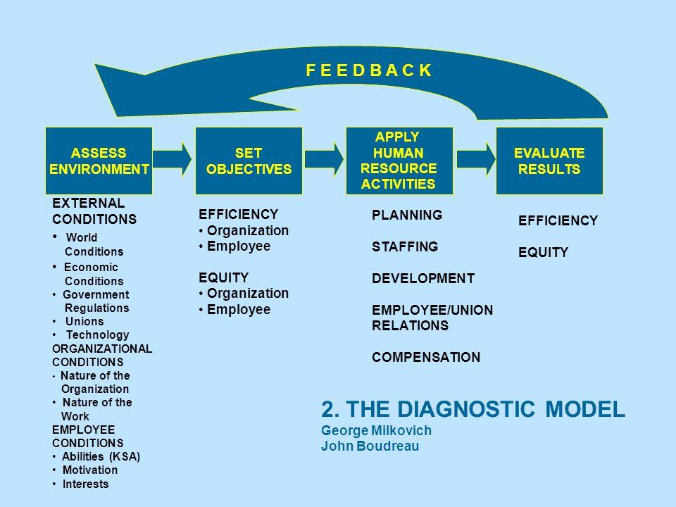 2. THE DIAGNOSTIC MODEL F E E D B A C K World ASSESS ENVIRONMENT SET