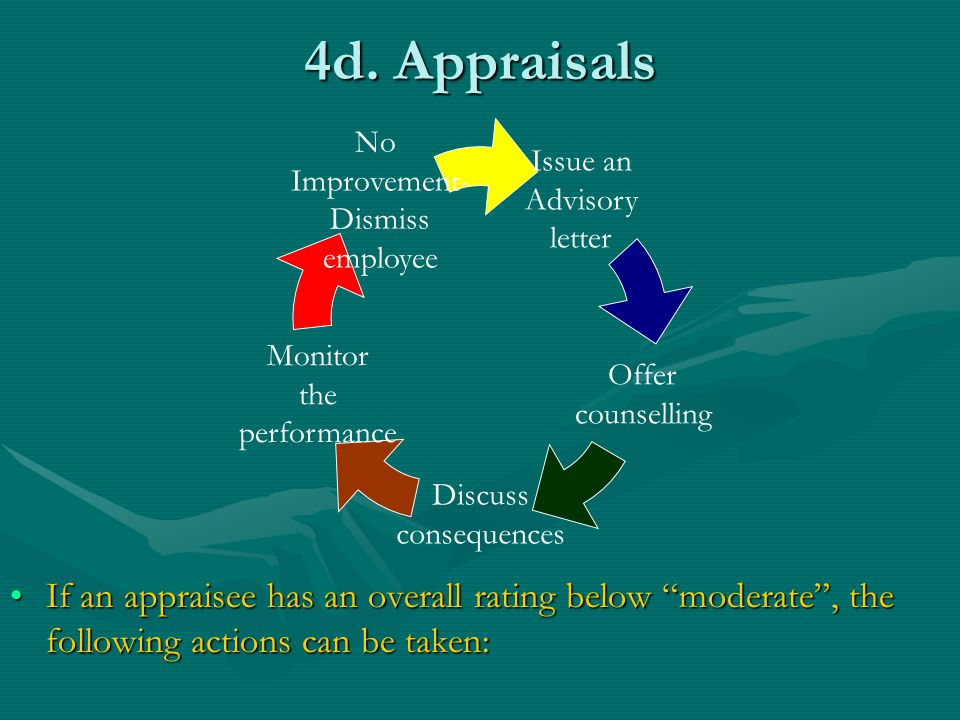 4d. Appraisals Issue an. Advisory. letter. Offer. counselling. Discuss. consequences. Monitor.