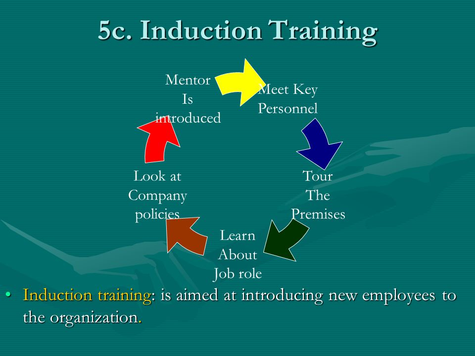 5c. Induction Training Meet Key. Personnel. Tour. The. Premises. Learn. About. Job role. Look at.