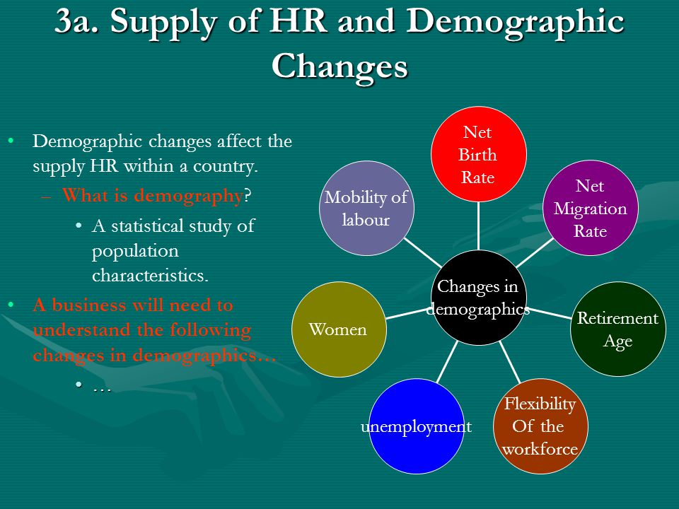 3a. Supply of HR and Demographic Changes