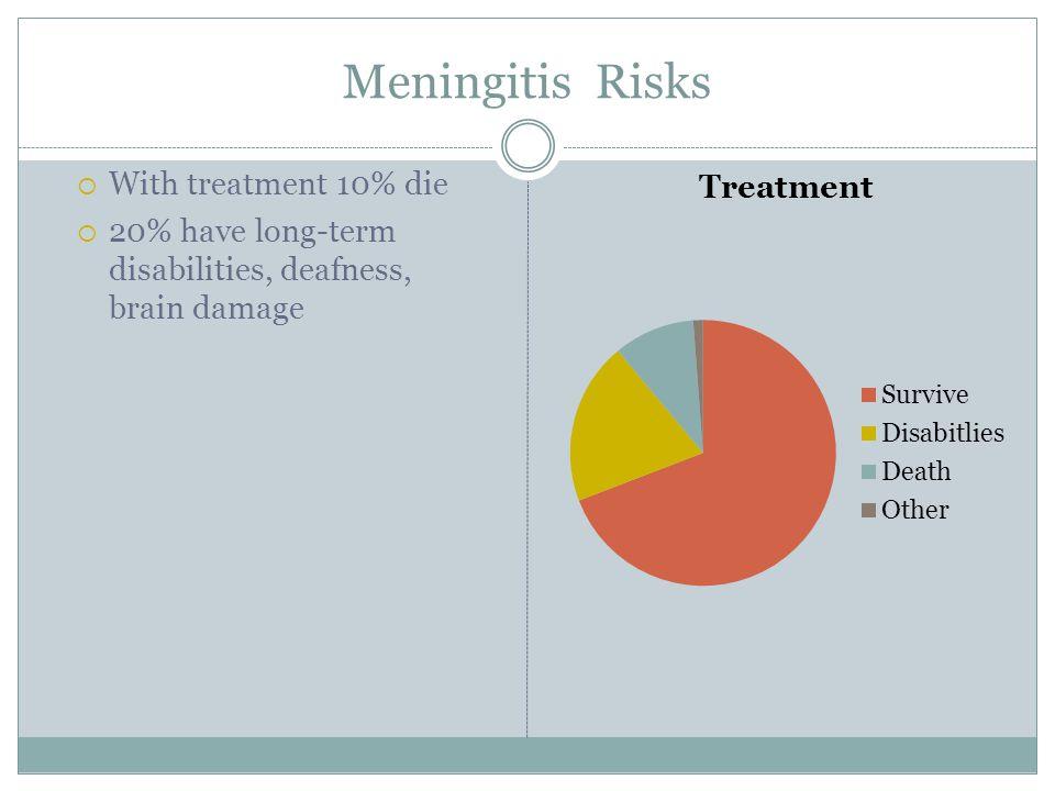 Meningitis Risks With treatment 10% die