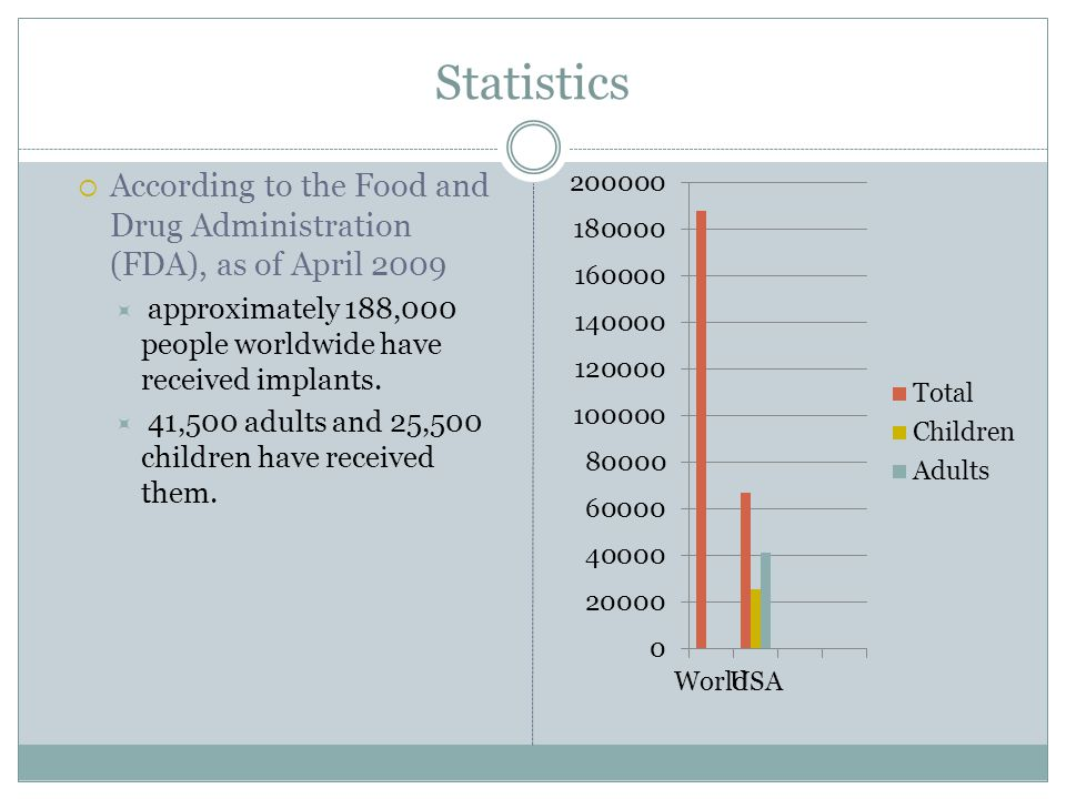 Statistics According to the Food and Drug Administration (FDA), as of April 2009. approximately 188,000 people worldwide have received implants.