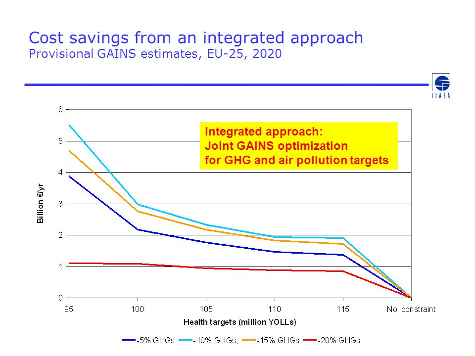 Cost savings from an integrated approach Provisional GAINS estimates, EU-25, 2020