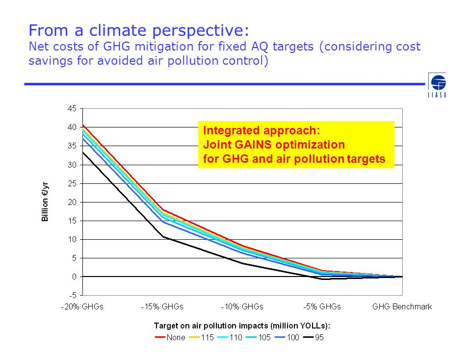 From a climate perspective: Net costs of GHG mitigation for fixed AQ targets (considering cost savings for avoided air pollution control)