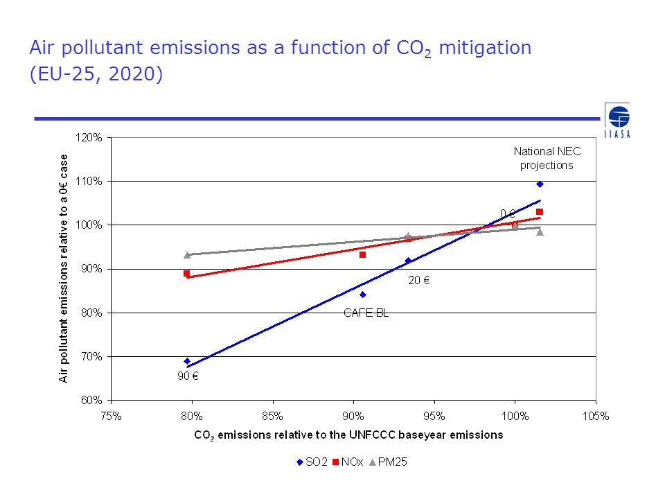 Air pollutant emissions as a function of CO2 mitigation (EU-25, 2020)