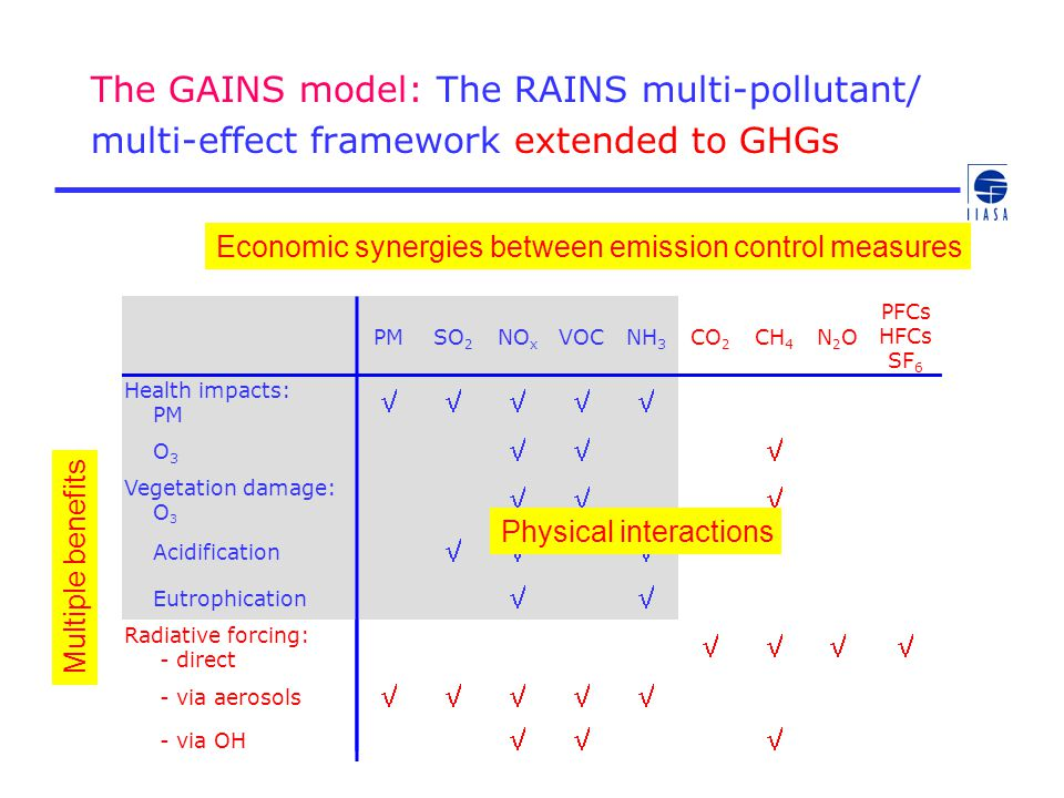 The GAINS model: The RAINS multi-pollutant/ multi-effect framework extended to GHGs