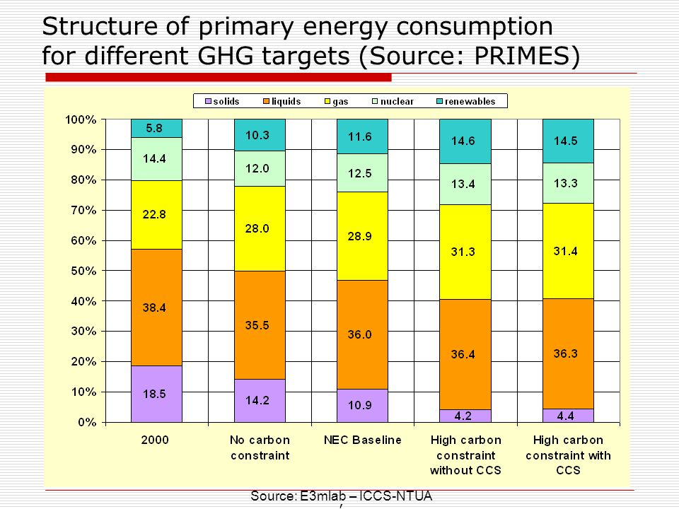 Structure of primary energy consumption for different GHG targets (Source: PRIMES)