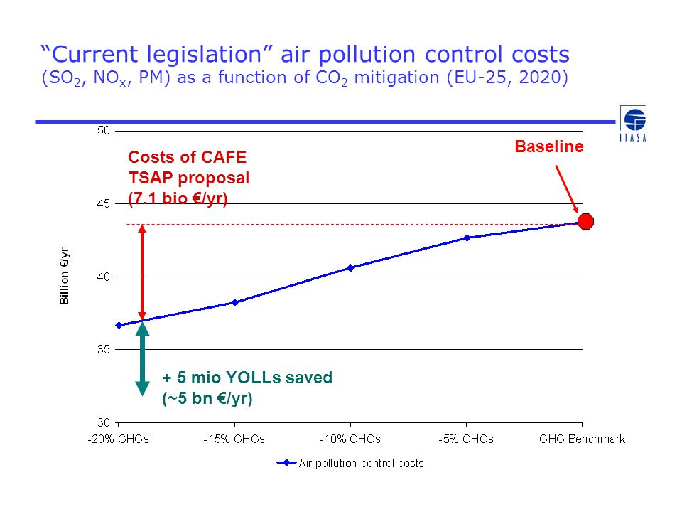 Current legislation air pollution control costs (SO2, NOx, PM) as a function of CO2 mitigation (EU-25, 2020)