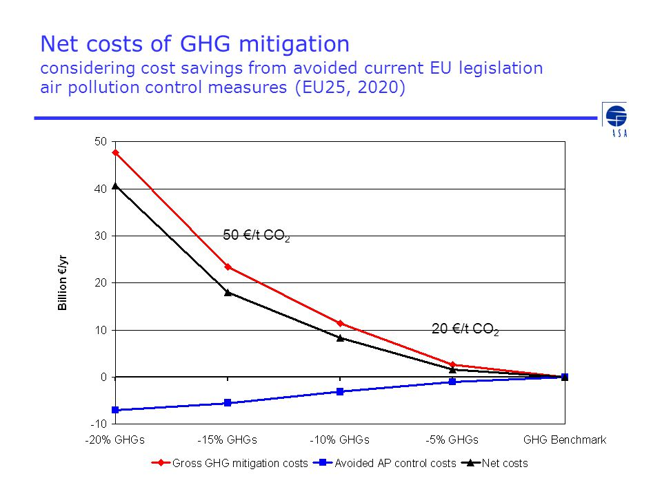 Net costs of GHG mitigation considering cost savings from avoided current EU legislation air pollution control measures (EU25, 2020)