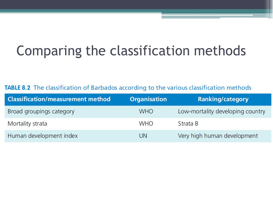 Comparing the classification methods
