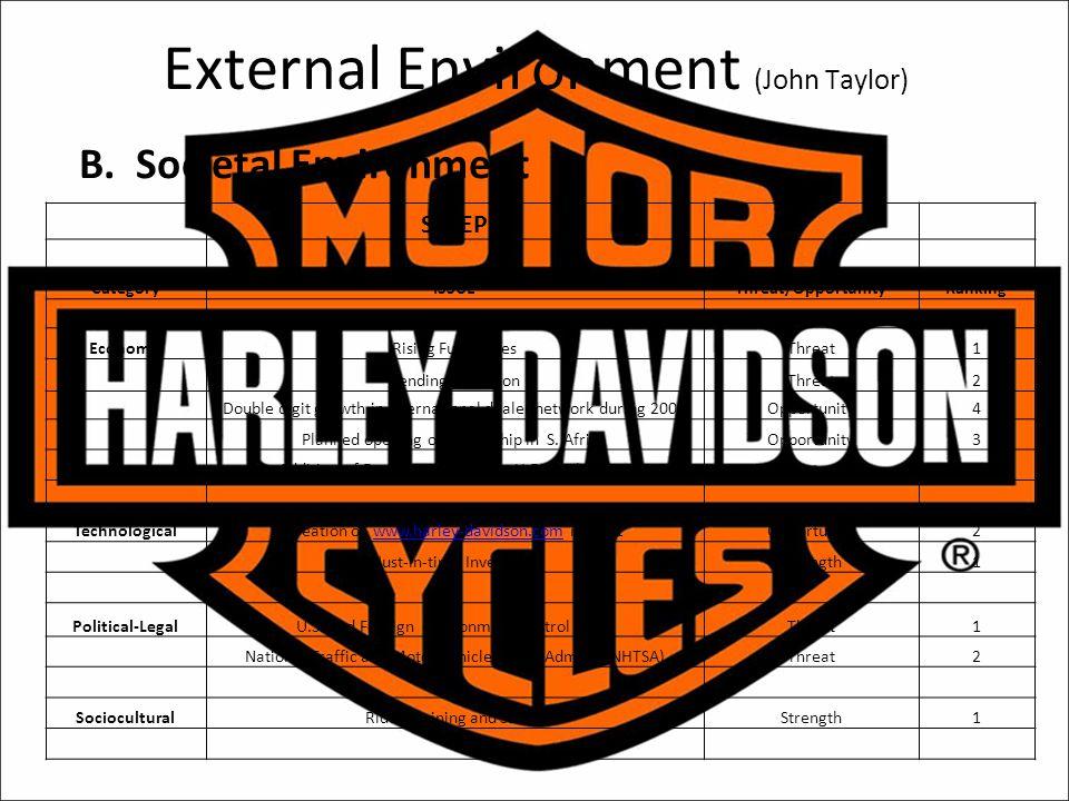 External Environment (John Taylor)