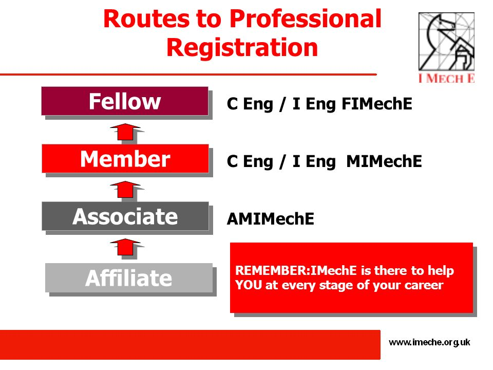 Routes to Professional Registration