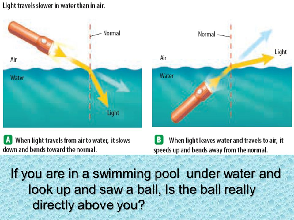 If you are in a swimming pool under water and