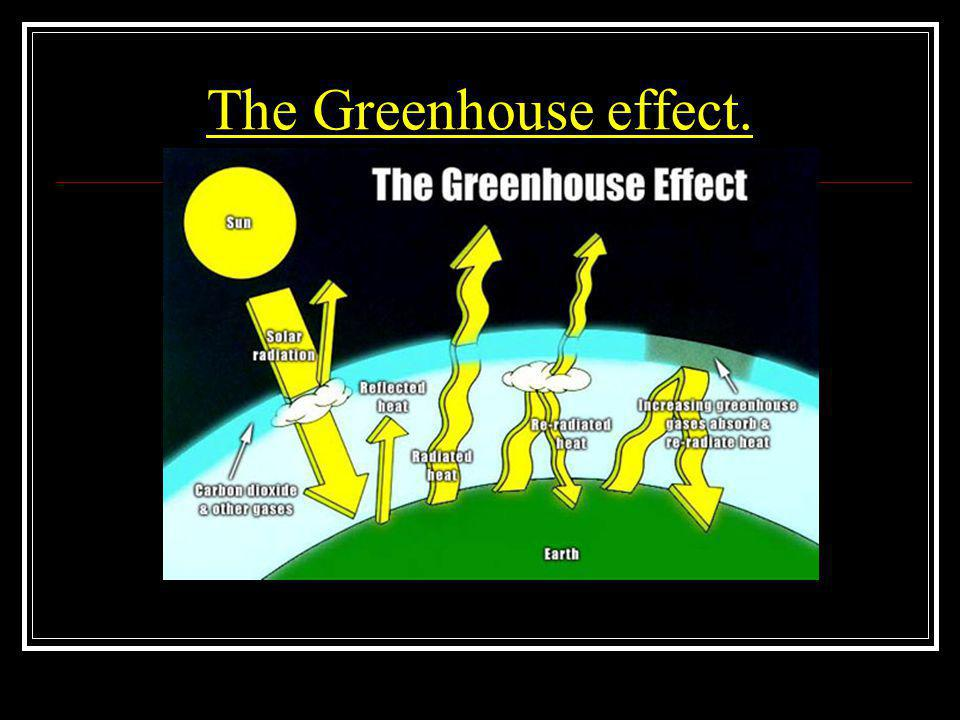 The Greenhouse effect.
