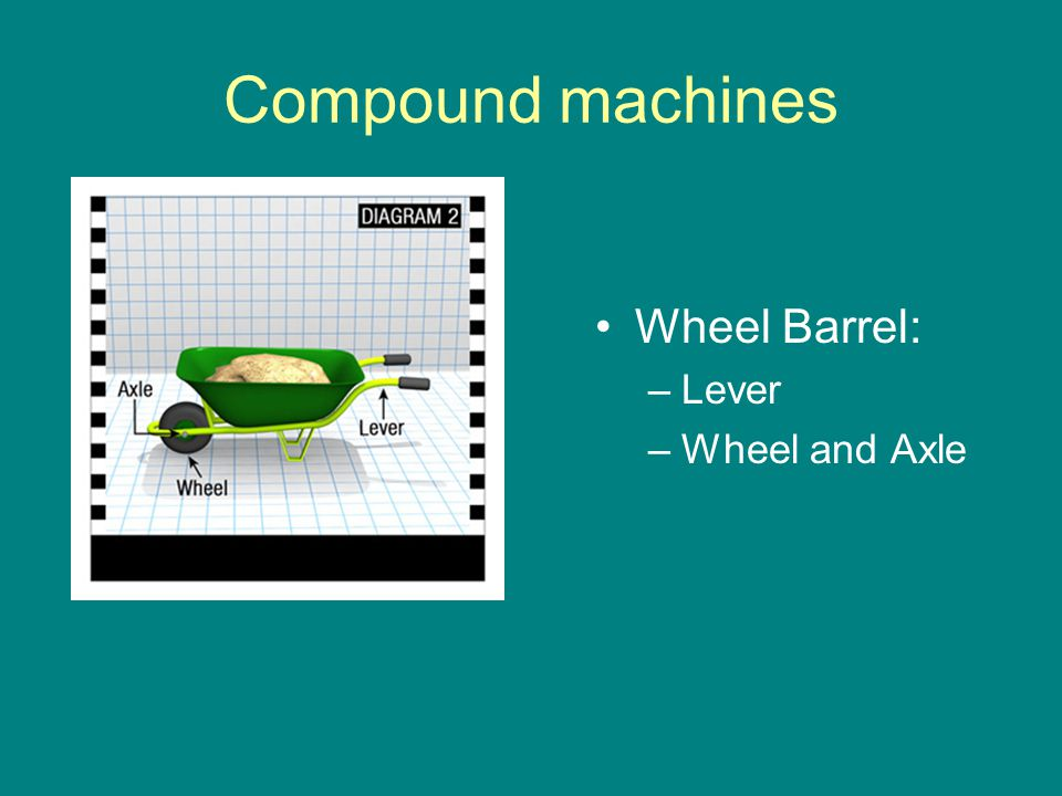 Compound machines Wheel Barrel: Lever Wheel and Axle