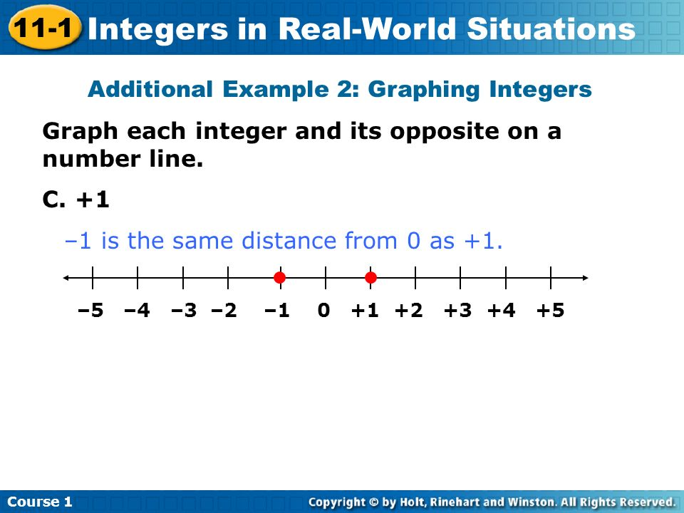 Additional Example 2: Graphing Integers