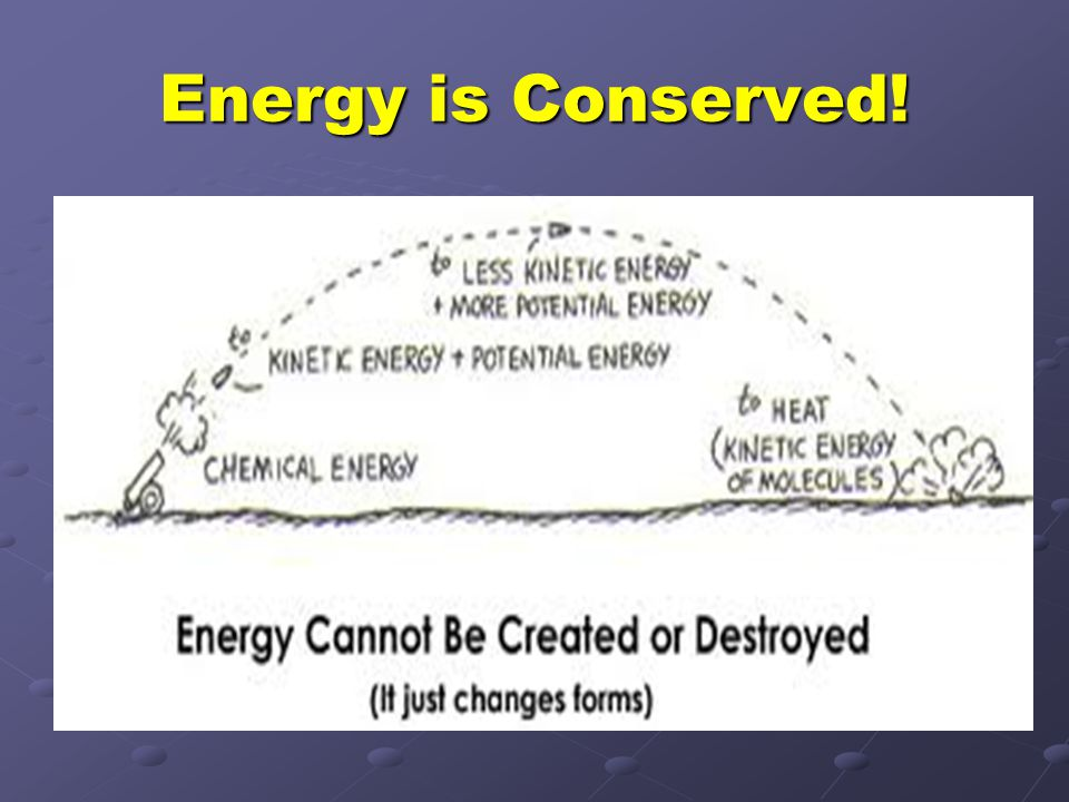 Energy is Conserved!