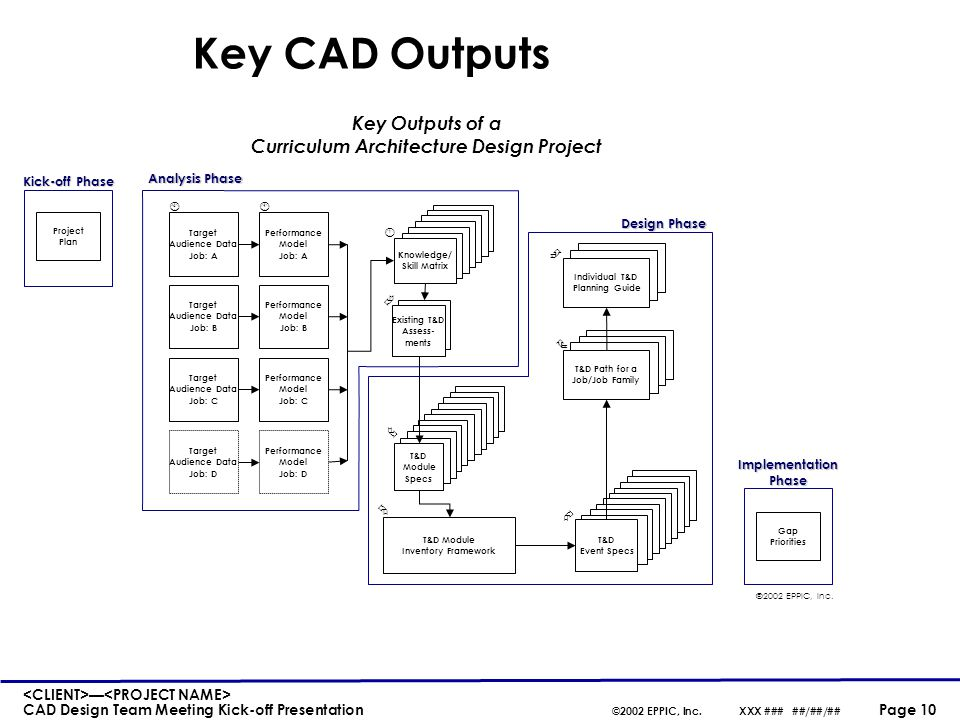 Key CAD Concepts A T&D product is a T&D Event (standard deliverable) composed of. T&D Modules (Event subassemblies/ components)