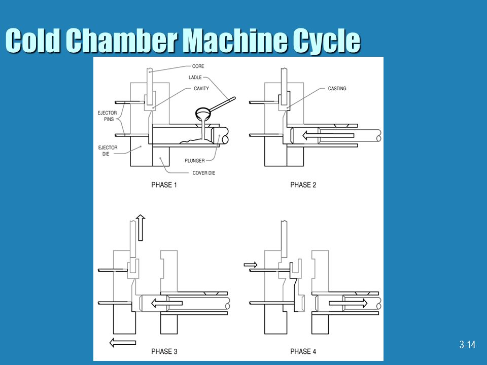 Cold Chamber Machine Cycle